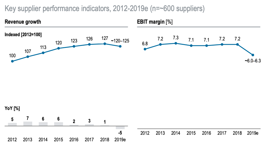 Auto-Industry-Supplier-Margins