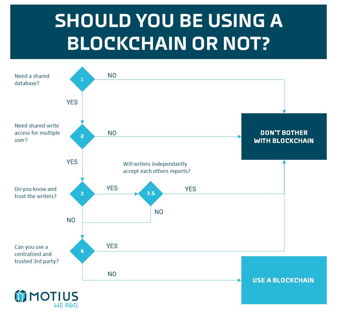 Blockchain-Decision-Tree-final
