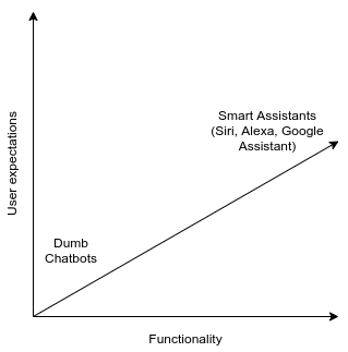 Chatbot-User-Expectation-Linear