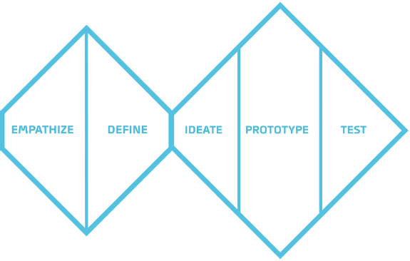 Design-Thinking-Double-Diamond