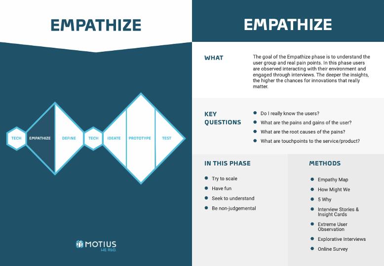 Empathize-Phase