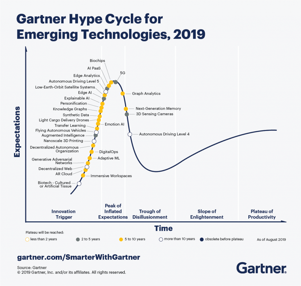 Gartner-Hype-Cycle-for-Emerging-Technologies-2019