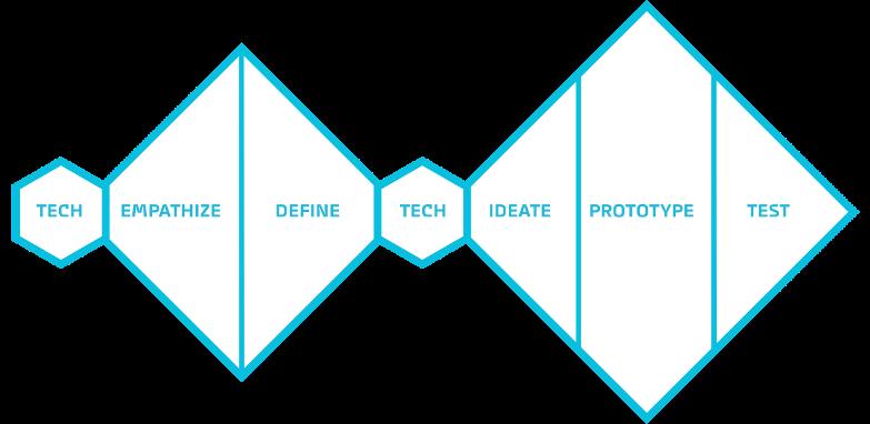 Motius-Design-Thinking-Process