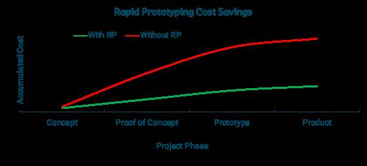 Rapid-Prototyping-Cost-Savings
