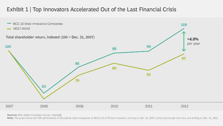 Top-Innovators-Diagram
