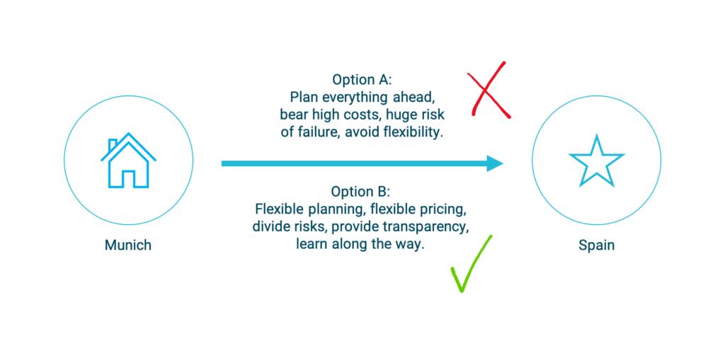agile-budgeting-agile-approach